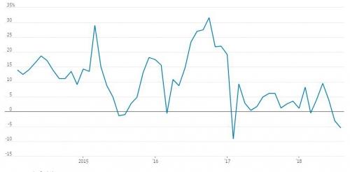 ▲중국 신차 판매 증가율 추이. 7월 마이너스(-) 5.5%. 출처 WSJ