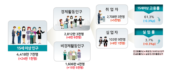 ▲7월 고용동향 요약.(자료=통계청)