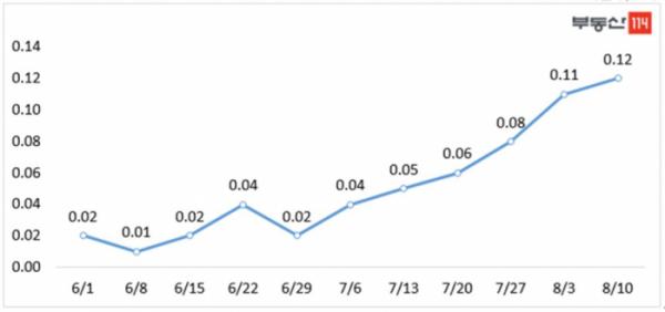 ▲서울 아파트 매매가 주간 변동률 추이(단위:%)(자료=부동산114)