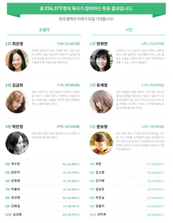 ▲예스24 한국 문학의 미래가 될 젊은작가 투표 결과.(사진제공=예스24)