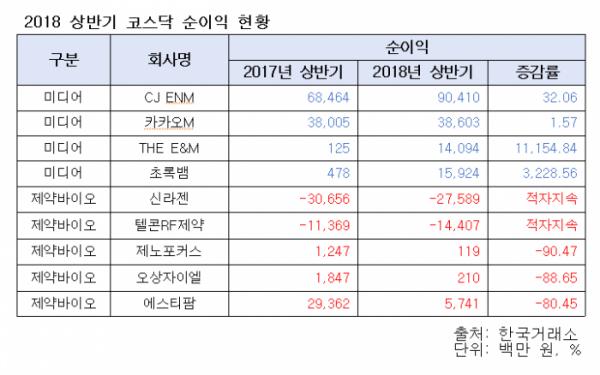 ▲올해 상반기 코스닥 순이익 현황.(출처=한국거래소)