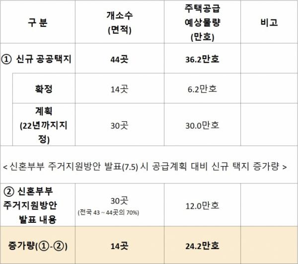 ▲수도권 공공택지 확보 계획(자료=국토교통부)
