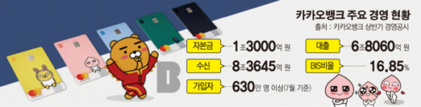 """카카오뱅크, """"신용카드업 매력 없다""""…사업 계획 철회"""