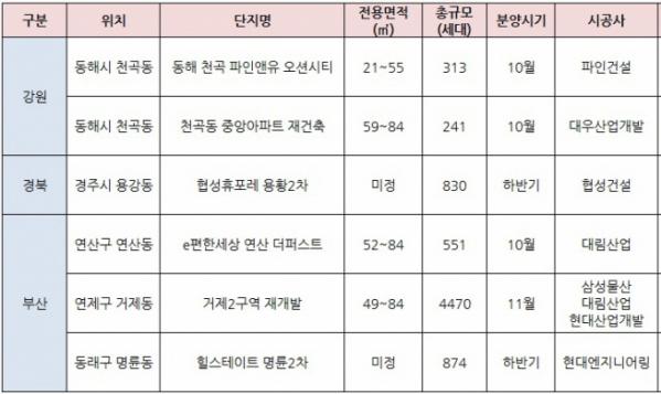 ▲동해안 지역 연내 분양단지(자료=각 건설사)
