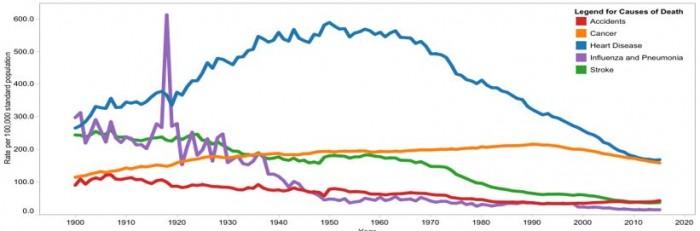 ▲그림 1 : 1900년부터 2015년까지 미국의 주요 사망율 변화 추세 (인구 10만명당 사망수). 1900년에는 인플루엔자나 페렴 등의 감염성 질환이 가장 큰 사망원인이었으나, 이는 공중보건의 발전 및 항생제의 개발 등으로 점차 줄어들었고, 대신 1940년 이후에 심장질환이 가장 큰 사망요인으로 대두되었다. 그러나 1960년 이후부터 심장질환에 의한 사망율은 점차 줄어들었고, 이제는 암과 거의 비슷한 수준의 사망율이 되었다. 출처 https://www.cdc.gov/nchs/data-visualization/mortality-trends/index.htm