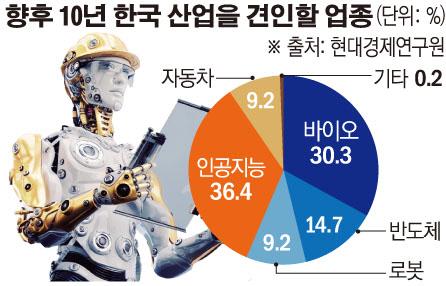 """기업 67% """"신성장동력 AI·바이오"""""""