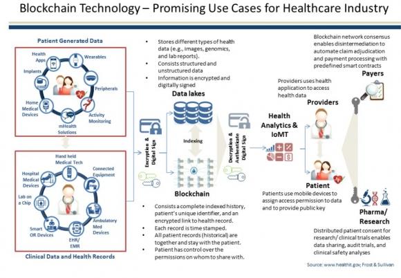 ▲헬스케어 산업에서 블록체인 기술의 활용 모식도(출처: www.healthit.gov, Frost & Sullivan 자료)