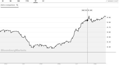 ▲달러·위안 환율 추이. 단위 위안. 출처 블룸버그