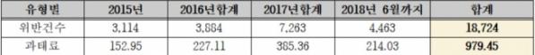 ▲2015년~2018년 6월 부동산 실거래가 위반 적발 현황(단위: 건, 억 원, 자료=박재호 의원실)