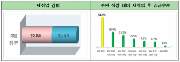 """재취업한 중장년 40% """"임금 절반 이상 감소했다"""""""