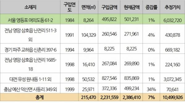 ▲2000년 이전 매입한 LH 주요 비축토지자산 현황, 단위 - 만 원(자료=정동영 민주평화당 의원실)