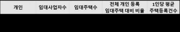 ▲상위 10%, 1% 임대사업자 등록 주택 현황(자료=김상훈 자유한국당 의원실)