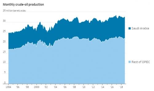 ▲일일 석유 생산량. 짙은 파란색: 사우디아라비아. 하늘색: OPEC 다른 회원국들.  단위 100만 배럴. 출처 월스트리트저널(WSJ).