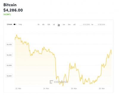 ▲비트코인 가격 추이. 단위 달러. 출처 CNBC.