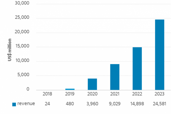 ▲폴더블 OLED 시장 전망(사진제공=유비리서치)