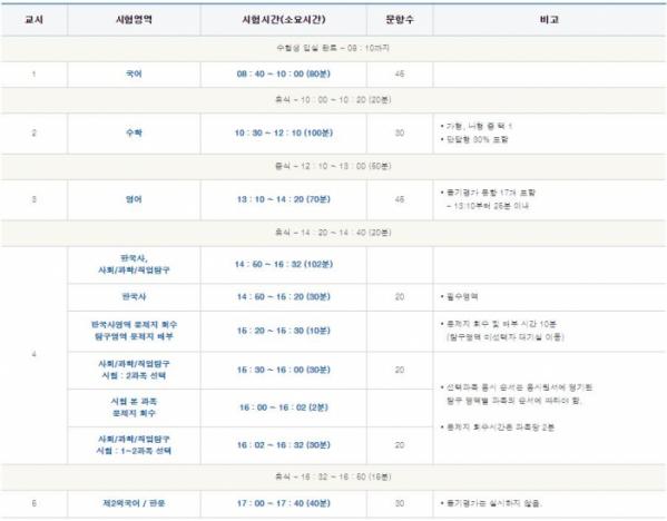 ▲2019 대학수학능력시험 시간표(출처=한국교육과정평가원)
