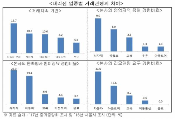 (자료=공정거래위원회)