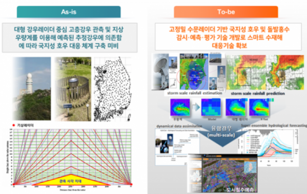 ▲ The purpose of the development of urban watercourse management technology (photography from the city of Seoul)