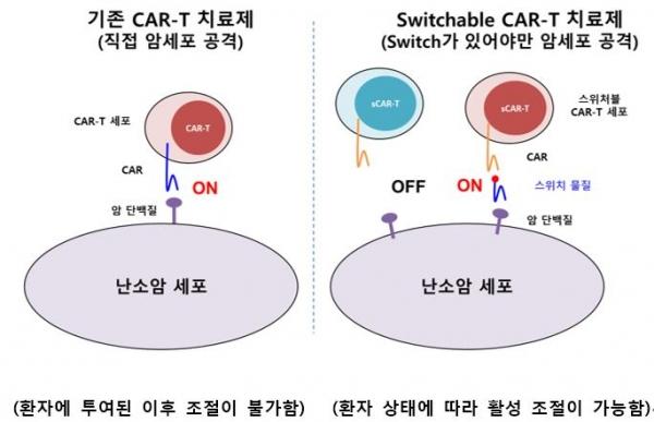 ▲앱클론의 스위처블 CAR-T 개념도