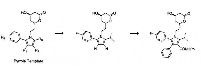 ▲그림 2. 아토바스타틴 (Atorvastatin)의 탄생 과정. 아토바스타틴은 HMG-CoA와 구조적으로 유사한 메발로락톤기는 유지한채, 이를 피롤기로 대체하고 이의 유도체를 만드는 과정에서 탄생하였다. 처음 얻어진 리드 컴파운드는 HMG 환원효소에 대한 저해능이 IC50 기준 0.5M 정도로 매우 낮은 편이었으나, 피롤의 3,4번 위치에 페닐 및 페닐카바모일기 등 덩치큰 방향족 잔기를 붙임으로써 0.007M 의 매우 높은 저해능을 가지게 되었다.