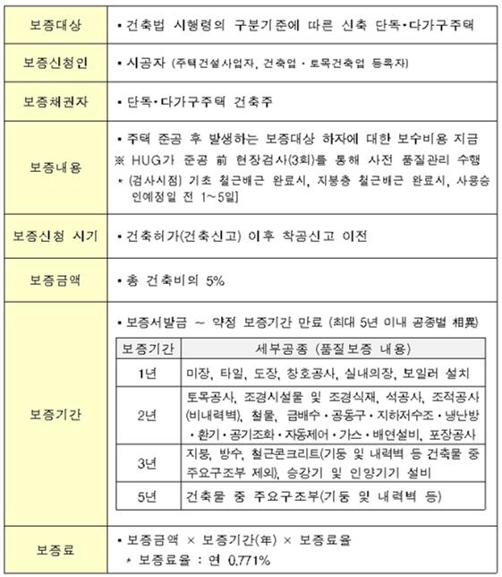 ▲단독·다가구주택 품질보증 개요(자료=국토교통부)