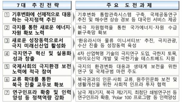 ▲2050 극지비전 주요 내용.(해양수산부)