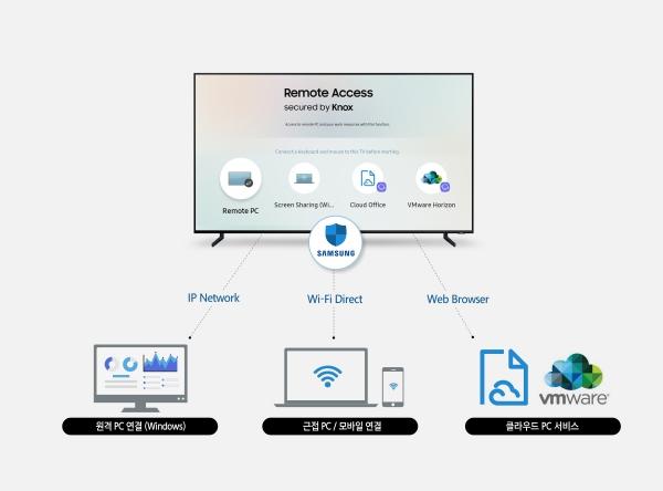 ▲삼성전자는 'CES 2019'에서 TV와 주변기기를 원격으로 편리하게 연결하는 '리모트 액세스(Remote Access)' 기능을 공개한다. 사진제공 삼성전자