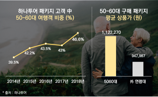 ▲5060세대는 패키지여행을 선호했다. 이들의 평균 구매단가는 다른 영령대보다 눈에 띄게 높았다.