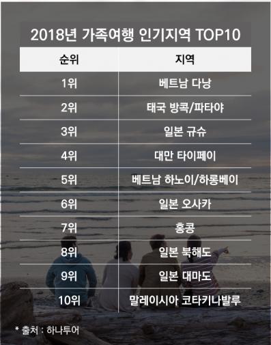 ▲2018년 가족여행 인기지역 TOP10.
