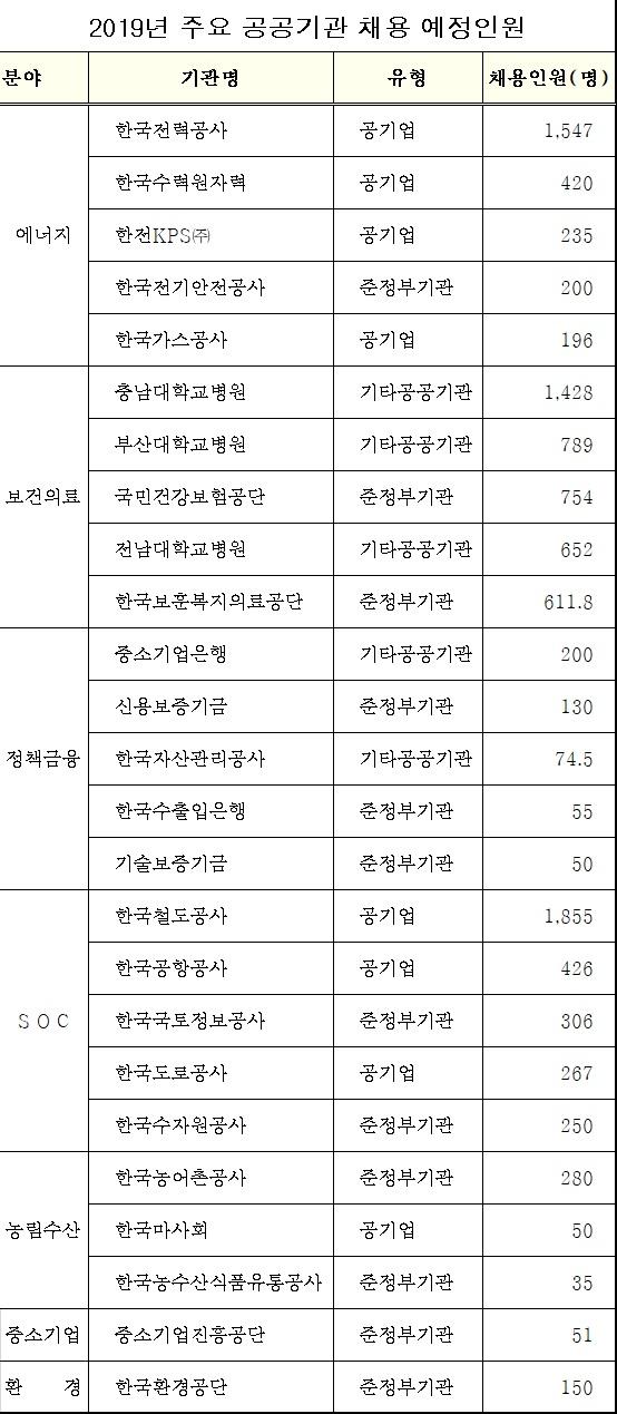 ▲2019년 주요 공공기관 채용 예정인원(기획재정부)