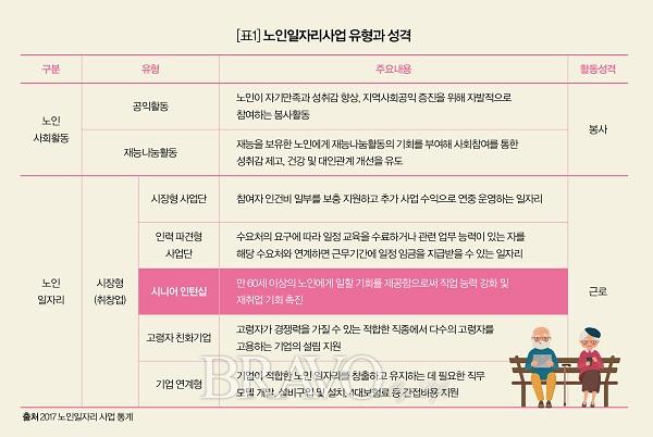 ▲[표1] 노인일자리사업 유형과 성격(한국노인인력개발원 제공)