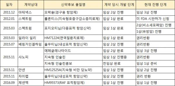 ▲한미약품 주요 기술수출 파이프라인 진행 상황.