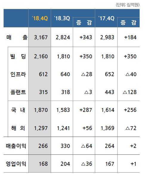 ▲삼성물산 건설부문 실적 (자료출처=삼성물산)