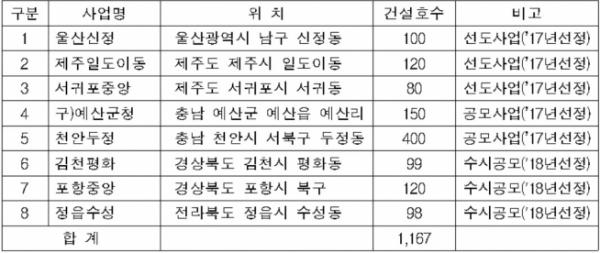 ▲노후 공공청사 복합개발 사업계획 승인 현황(자료=국토교통부)