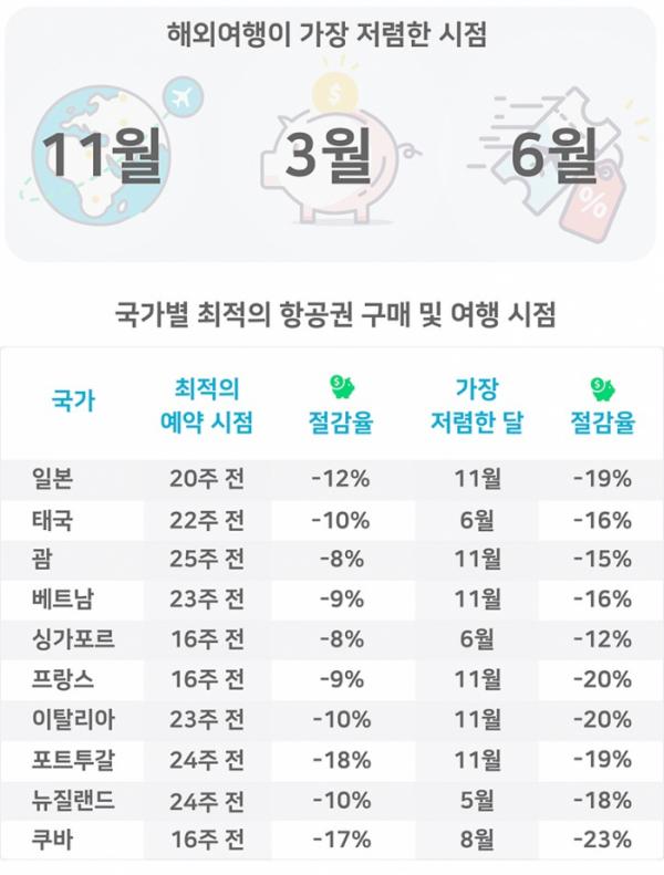 ▲국가별 최적의 항공권 예약 시점.(사진제공=스카이스캐너)
