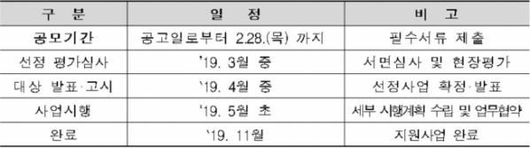 ▲사업추진 일정(자료=국토교통부)