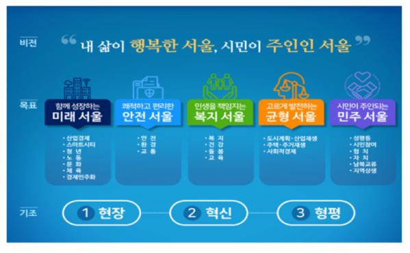 ▲민선 7기 '서울시정 4개년 계획' 비전 체계도.(출처=서울시)