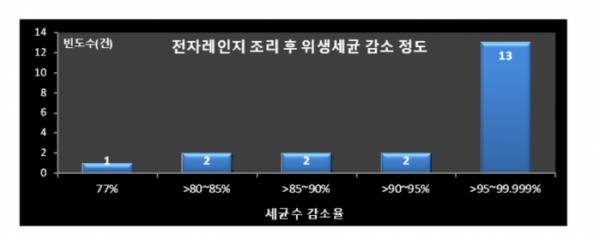 (자료=서울시)