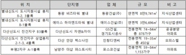 ▲남양주시 주요 분양단지(자료=각 건설사)