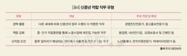 ▲[표4] 신중년 적합 직무 유형(한국고용정보원 제공)