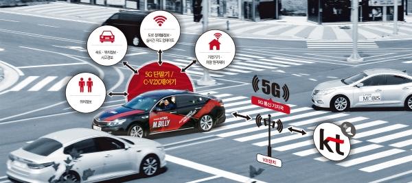 ▲현대모비스가 개발한 자율주행차 엠.빌리(M.billy)가  서산주행시험장에서 KT의 5G 통신과 교신하며 시범 운행을 하고 있다.  사진제공 KT