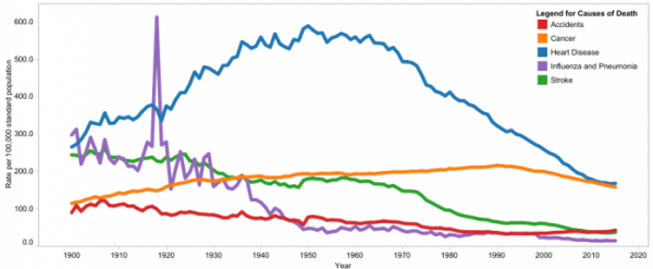 ▲그림 1 : 1900년부터 2015년까지 미국의 주요 사망율 변화 추세 (인구 10만명당 사망수). 1940년 전까지 심장질환과 뇌졸증은 미국의 사망 원인 1,2위를 차지했으나 이러한 추세는 1960년대 이후 급격히 변화하게 되었다. 즉 1970년대를 기점으로 심장질환과 뇌졸증에 의한 사망율은 급격히 감소하여 21세기에 들어서는 이전 세기의 절반 이하가 되었다. 출처 https://www.cdc.gov/nchs/data-visualization/mortality-trends/index.htm