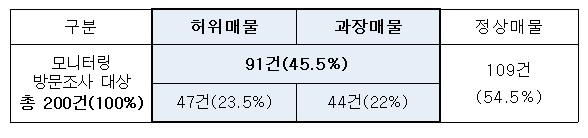 ▲온라인 부동산 중개사이트 모니터링 결과(자료=박홍근 더불어민주당 의원실)