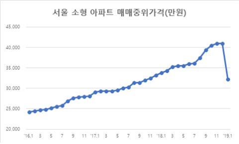 ▲자료=KB국민은행 리브온 월간KB주택가격동향