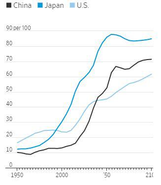 ▲25~64세 인구 100명 당 65세 인구 수. 검은색: 중국/ 파란색: 일본/하늘색: 미국. WSJ