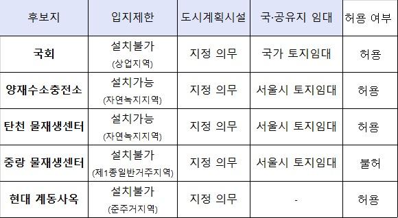 ▲수소충전소 설치 실증특례 부여 현황(산업통상자원부)