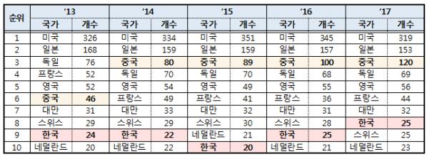 ▲글로벌 R&D 1000대 기업 국가별 기업 수(한국산업기술진흥원)