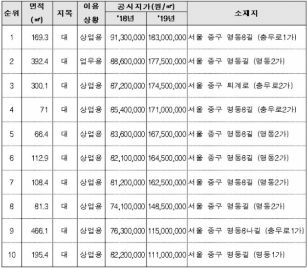 ▲전국 상위 10위(㎡당) 필지 현황(자료=국토교통부)
