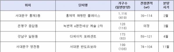 ▲지하철 3호선 인근 서울 역세권 신규 분양단지(자료=각 건설사)