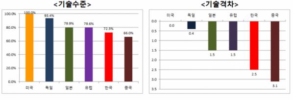 ▲주요국 스마트 제조기술 기술 수준과 기술 격차 (단위: %, 년. 출처=산업통상자원부)